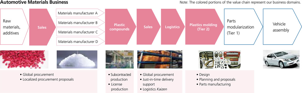 automotive materials bussiness large