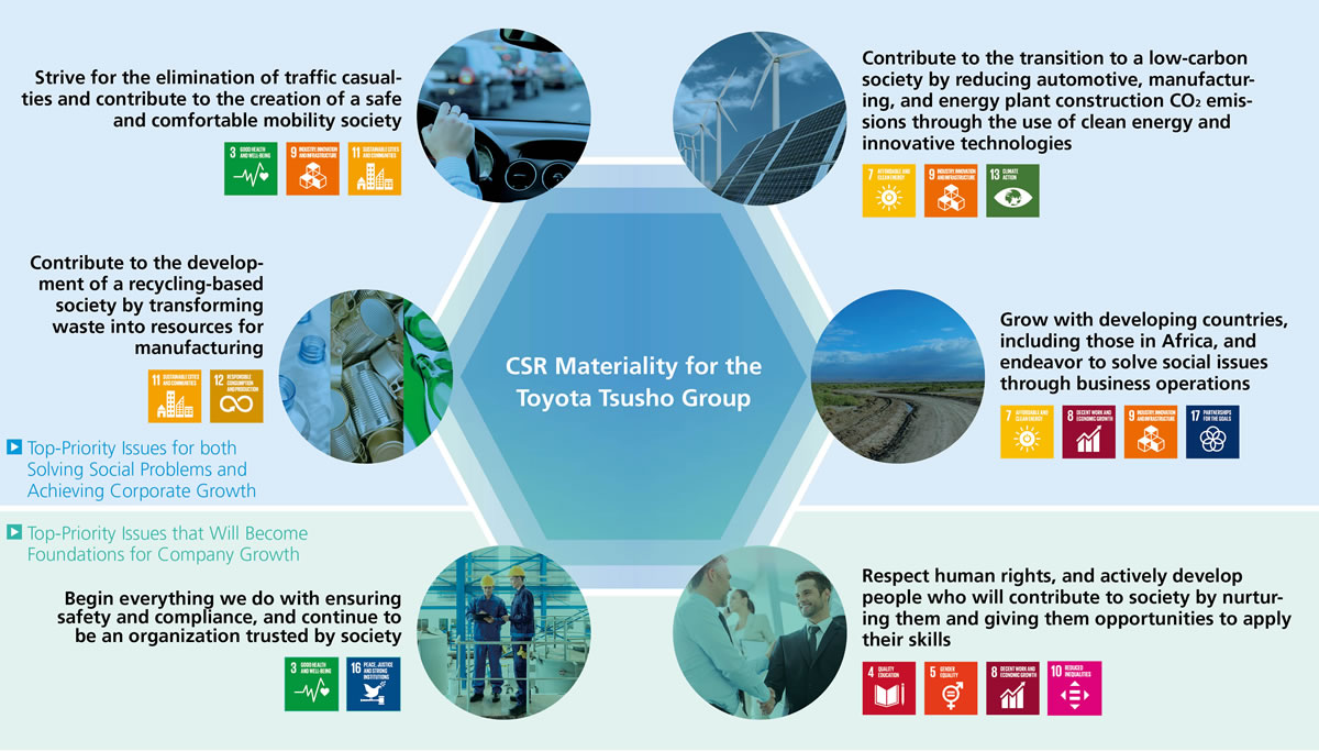 Our CSR and Priorities