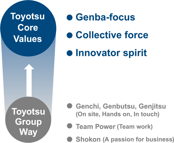 toyota core values to realise growth