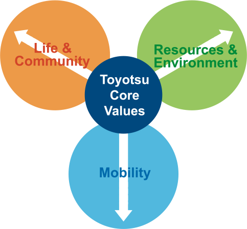 Toyotas global expansion
